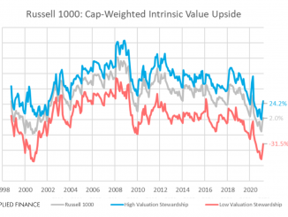 Russell 1000 Intrinsic Value Stewardship